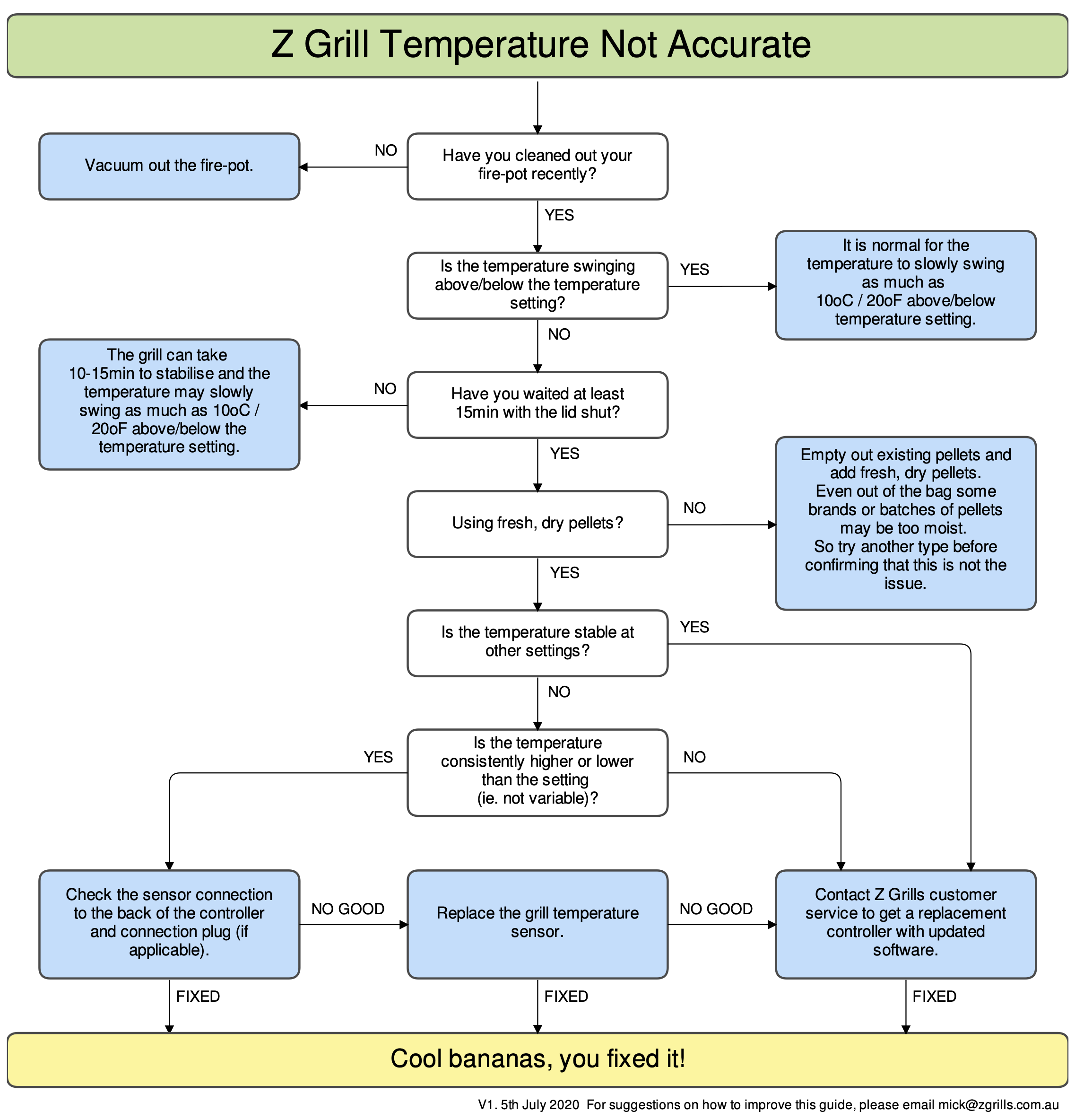 Z Grills Temperatures Not Accurate Troubleshooting